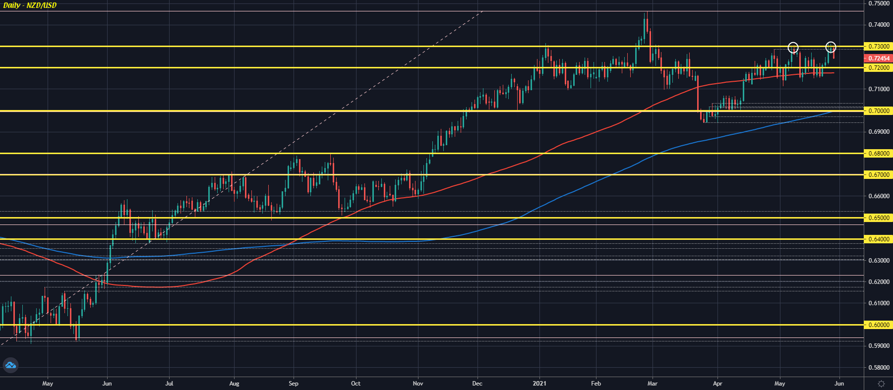 NZD/USD backs further away from 0.7300 as dollar firms to start the session