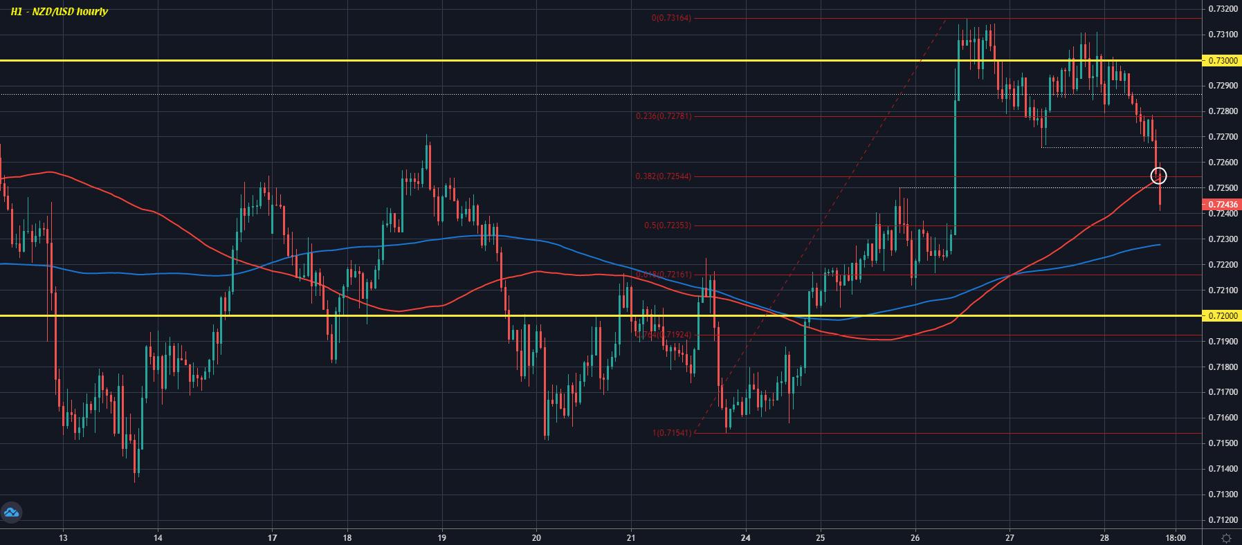 NZD/USD H1 28-05