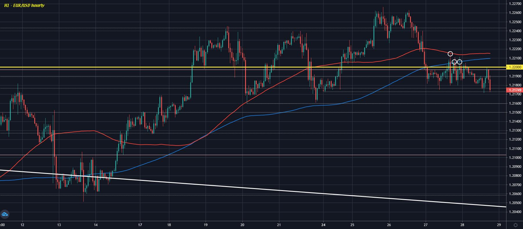 EUR/USD H1 28-05