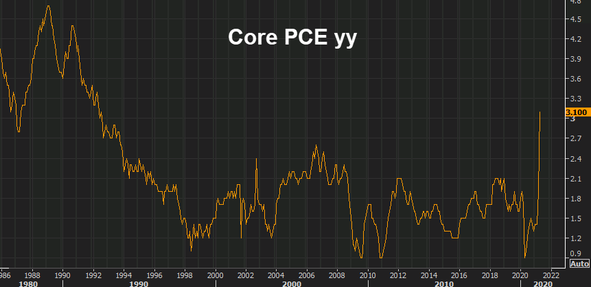 US Core PCE yy