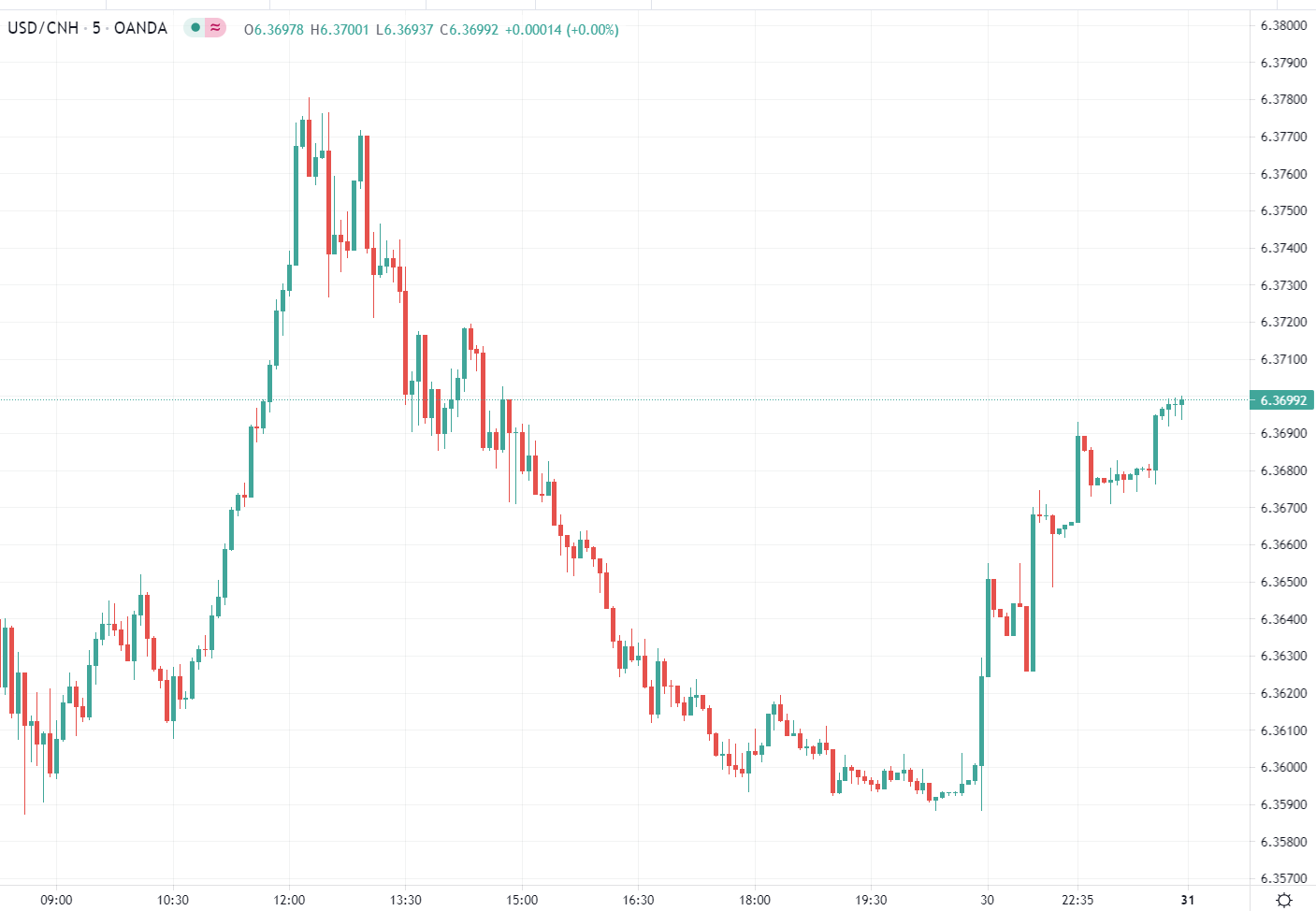 The post here contained two separate items from China over the weekend on concerns over the yuan rising too rapidly: