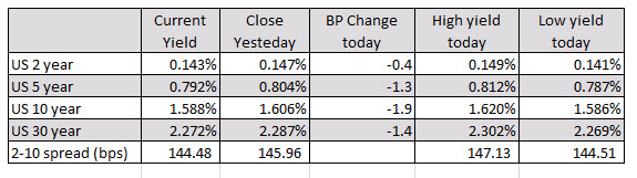European shares end mostly higher. Spain's Ibex is the exception