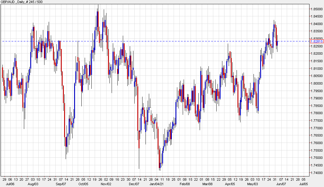 GBP/AUD is trading at 1.8288