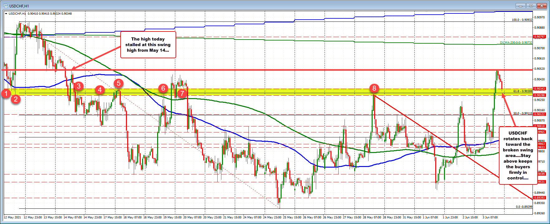 USDCHF retraces back into swing area on the hourly chart