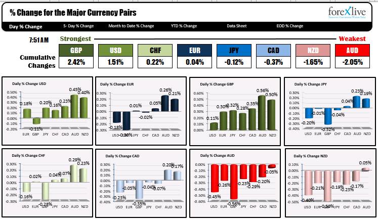 El USD es más alto por delante del ADP, las reclamaciones semanales, los servicios de ISM y la productividad no agrícola.