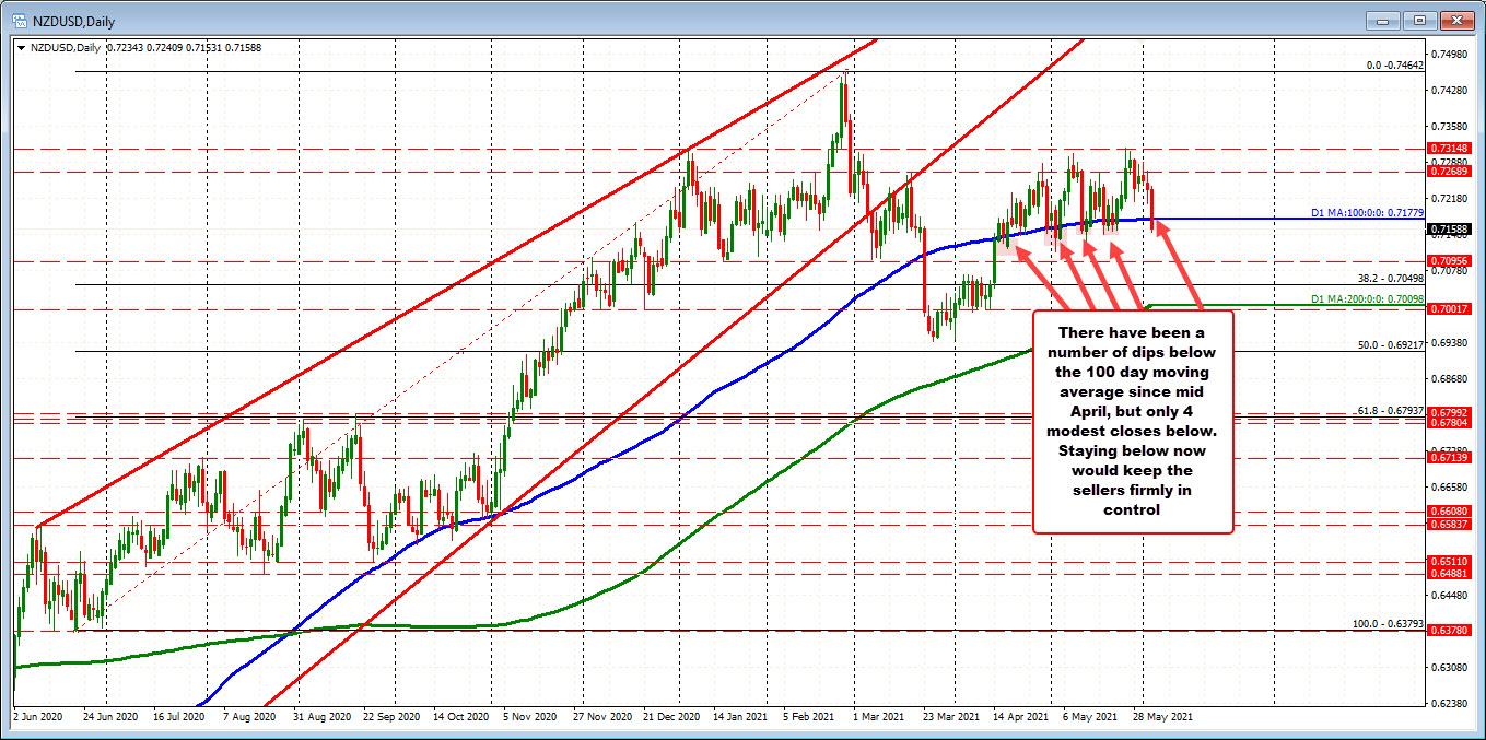 NZDUSD on the daily chart