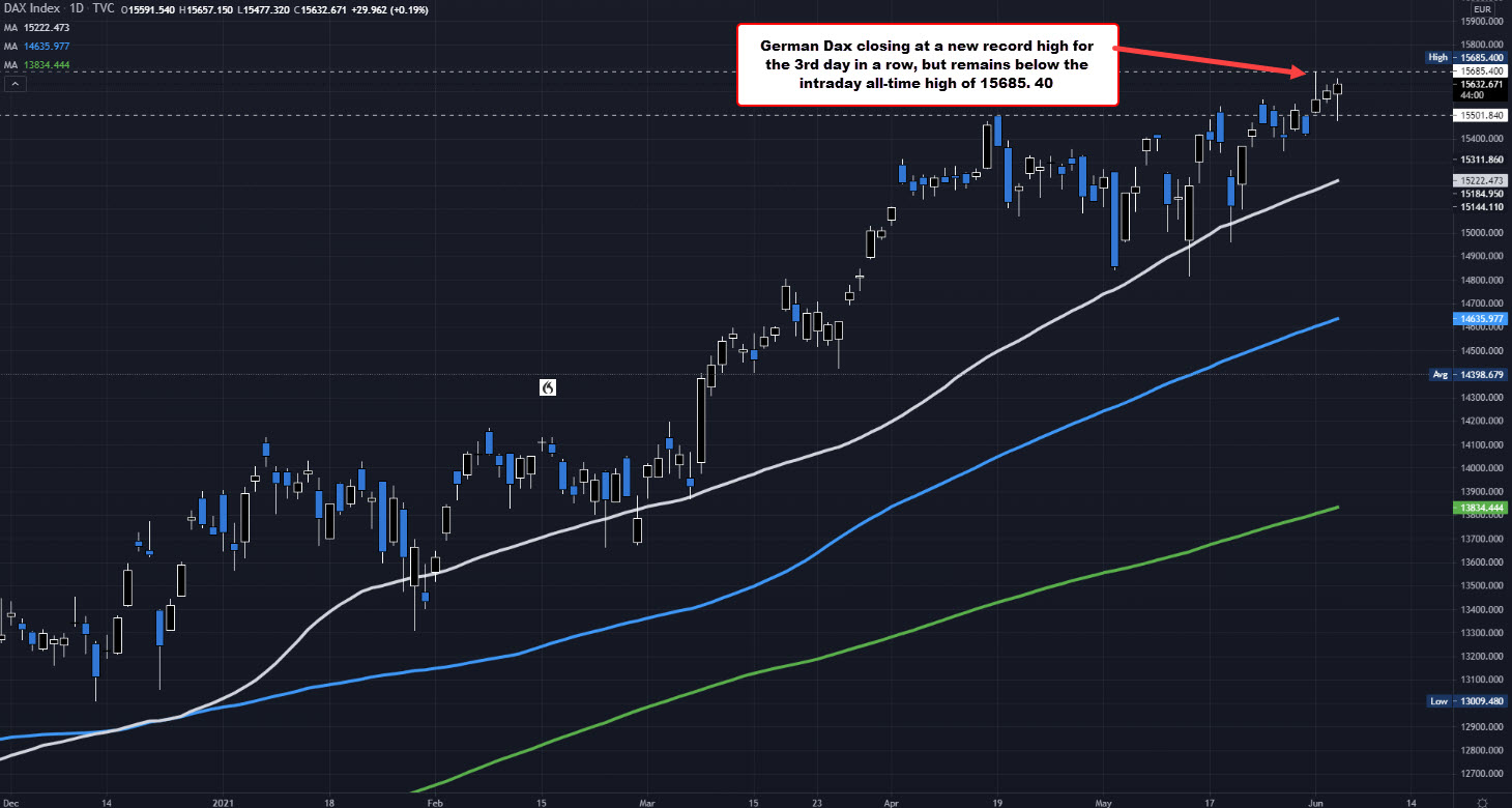German DAX closes at a record high for the third consecutive day_