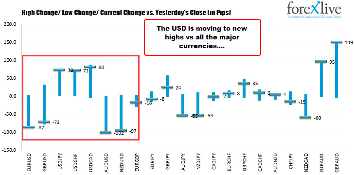 US dollar is at its highest level versus all the major currencies
