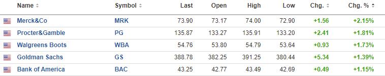 Major indices close lower. NASDAQ index sheds 1%