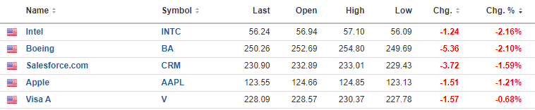 Dow losers