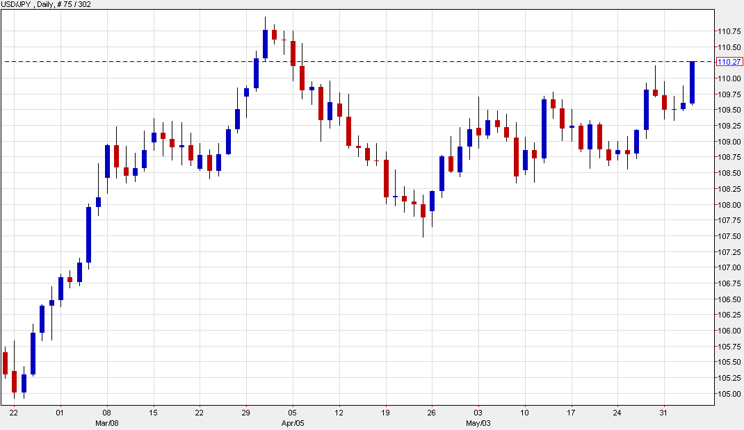 US dollar hits fresh highs