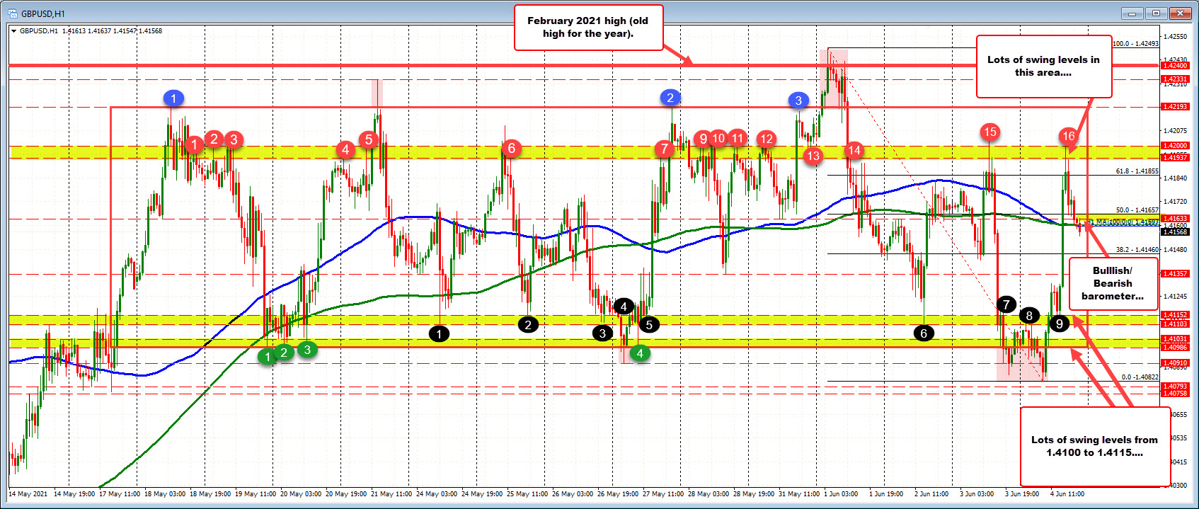 Near 100/200 hour MAs and 50% of theweek's trading range