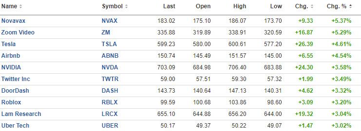 Other market winners