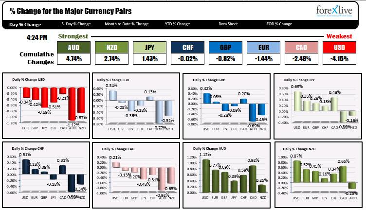 US dollar was weakest today
