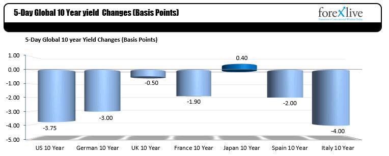 Global 10 Tear yields