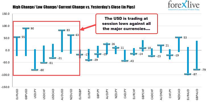 USDmaking new lows