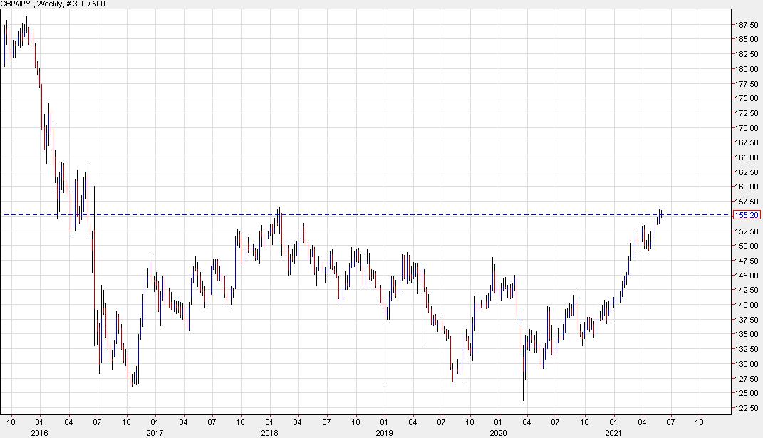 Bank of America on the yen