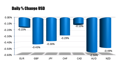 The USD is the weakest of the majors now