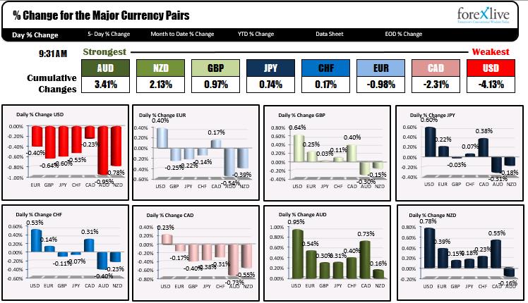 NASDAQ gana más a medida que disminuyen los temores de la puesta a punto_