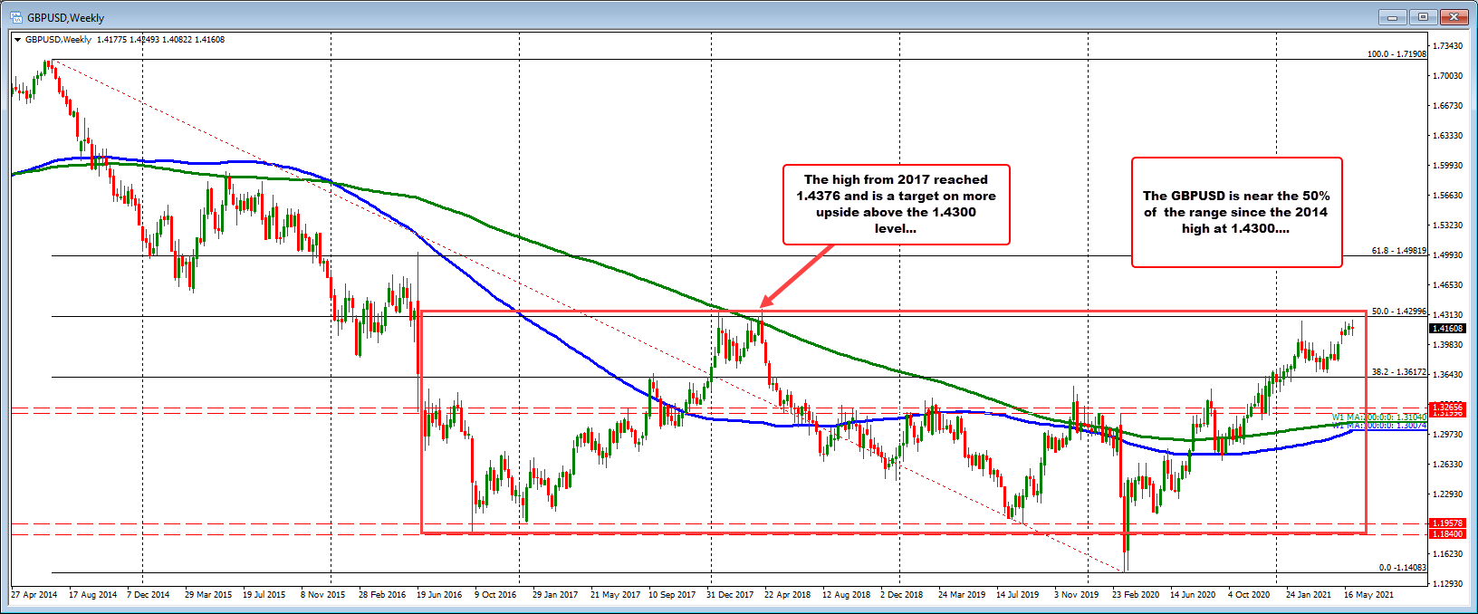 GBPUSD is near the 50% retracement of the range since 2014