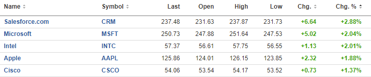 All major indices higher_