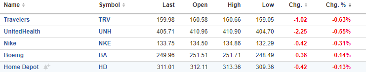 Dow 30 losers