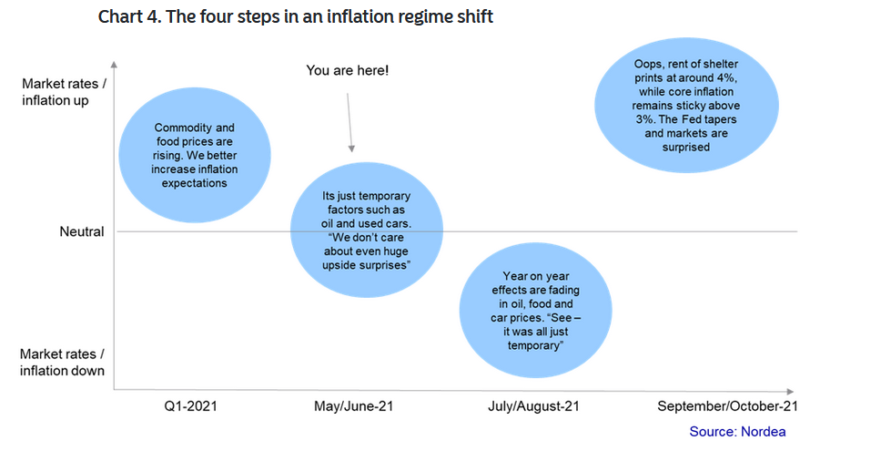 Some ideas from Nordea
