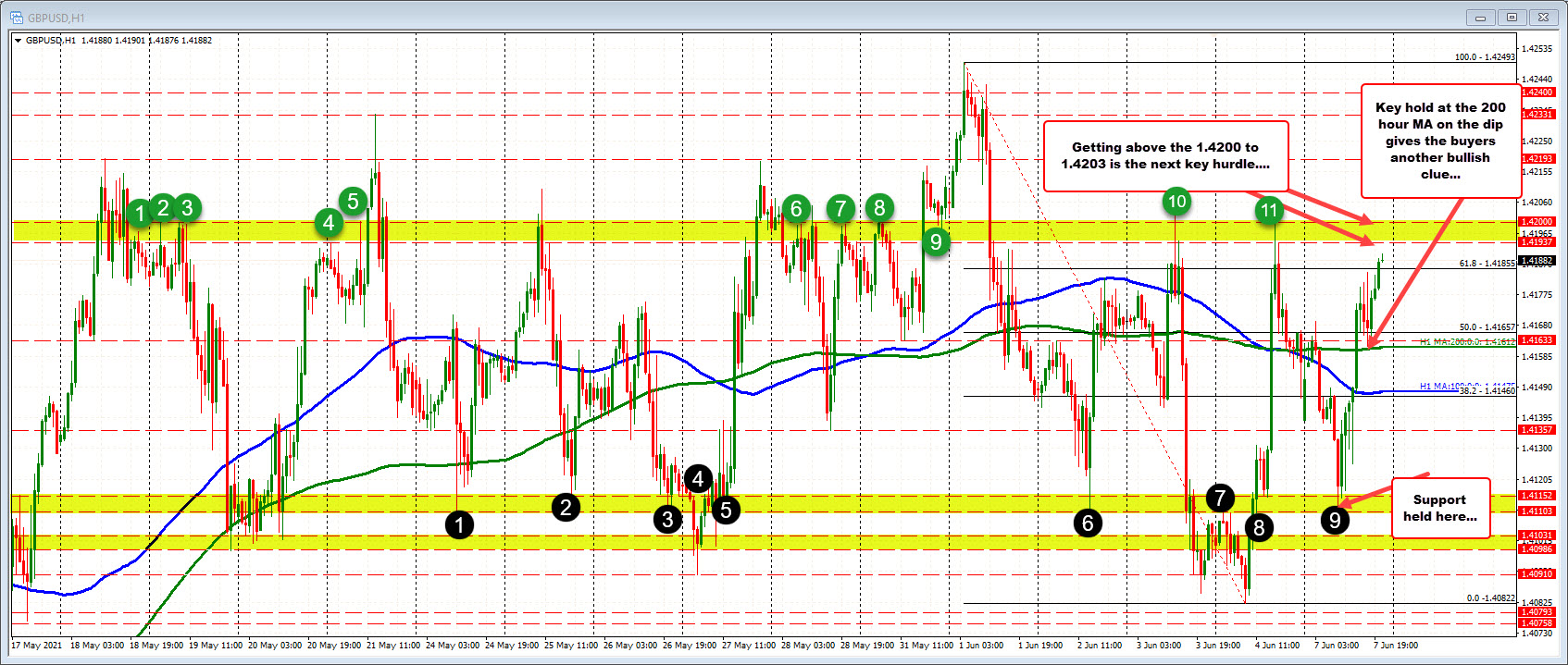 Price moves back higher after test of 200 hour MA, stalled intraday correction