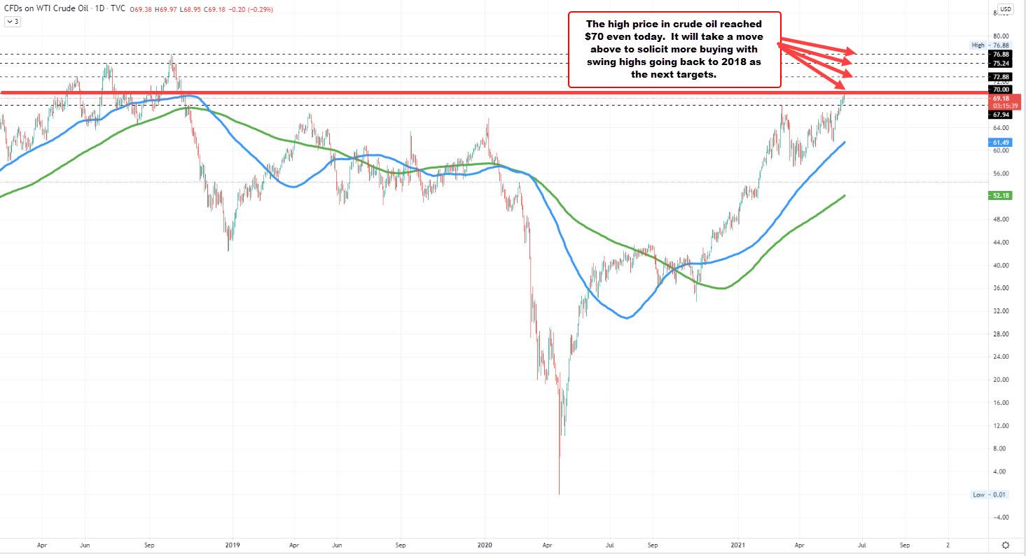 WTI crude oil futures settle at $69.23