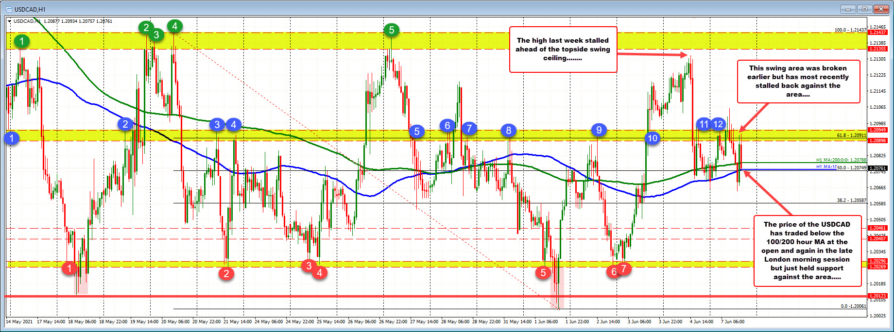 Up and down trading to start the week with buyers failing above resistance and sellers failing below technical support