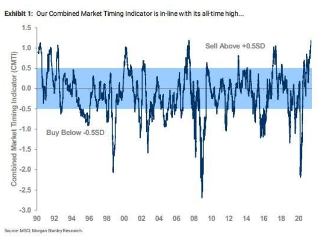 Sell signal in equities from Morgan Stanley