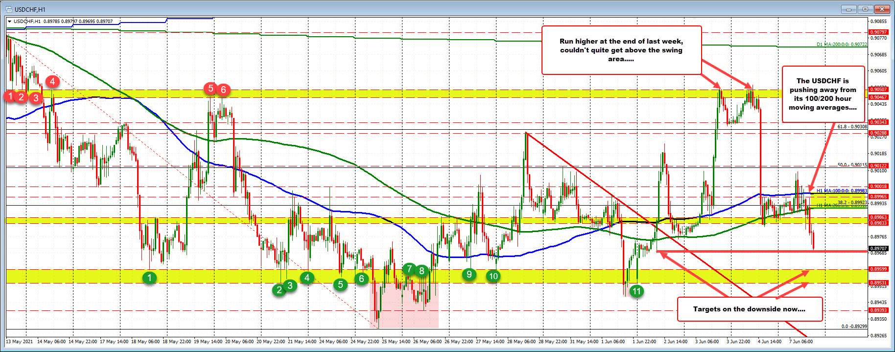 The USDCHF runsaway from 100/200 hour moving averages.