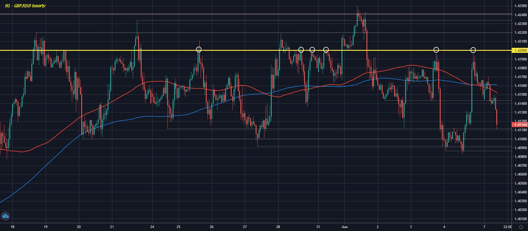 GBP/USD H1 07-06