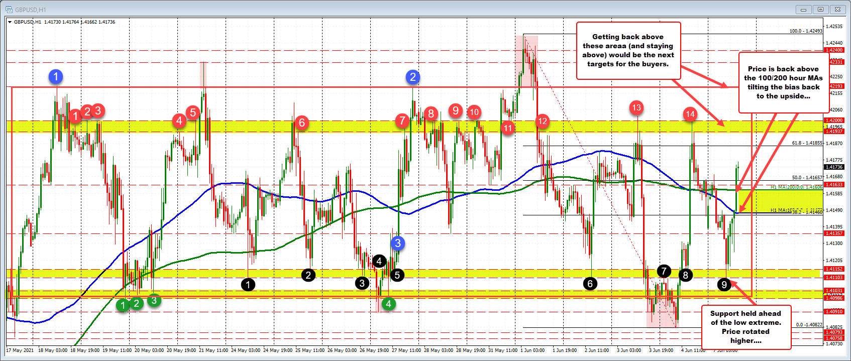 The move lower earlier in the day found support at swing area