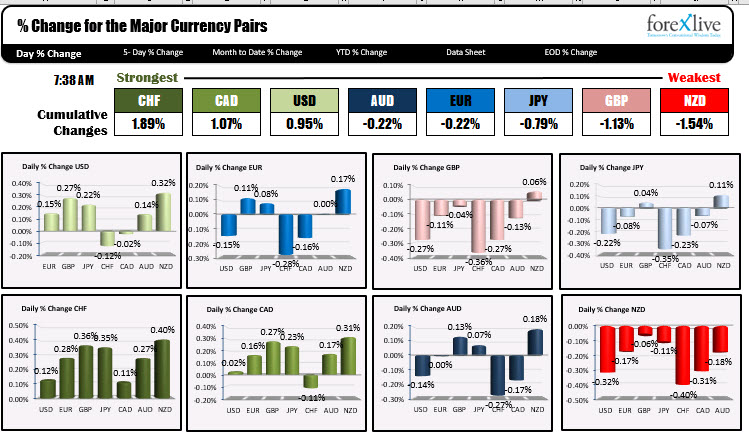 The CHF is the strongest and the NZD is the weakest as NA trader enter for the day