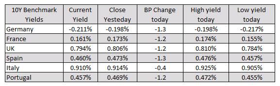 European yields are lower