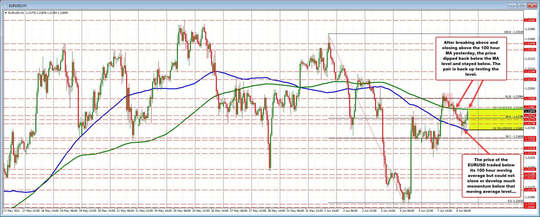 200 hour MA at 1.21865 and 100 hour MA at 1.21682.