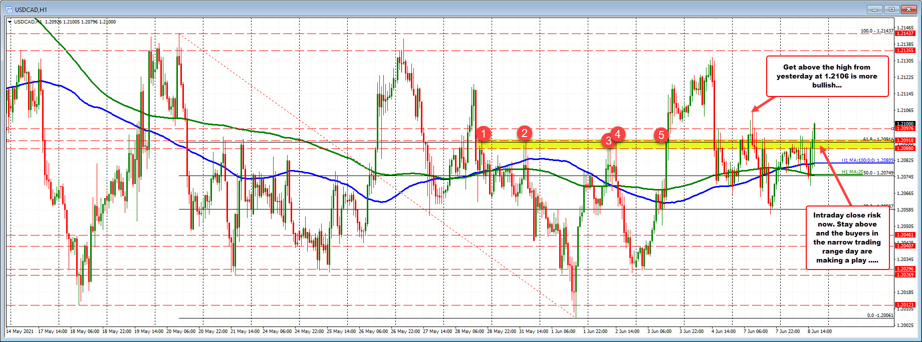 27 pip trading range for the loonie