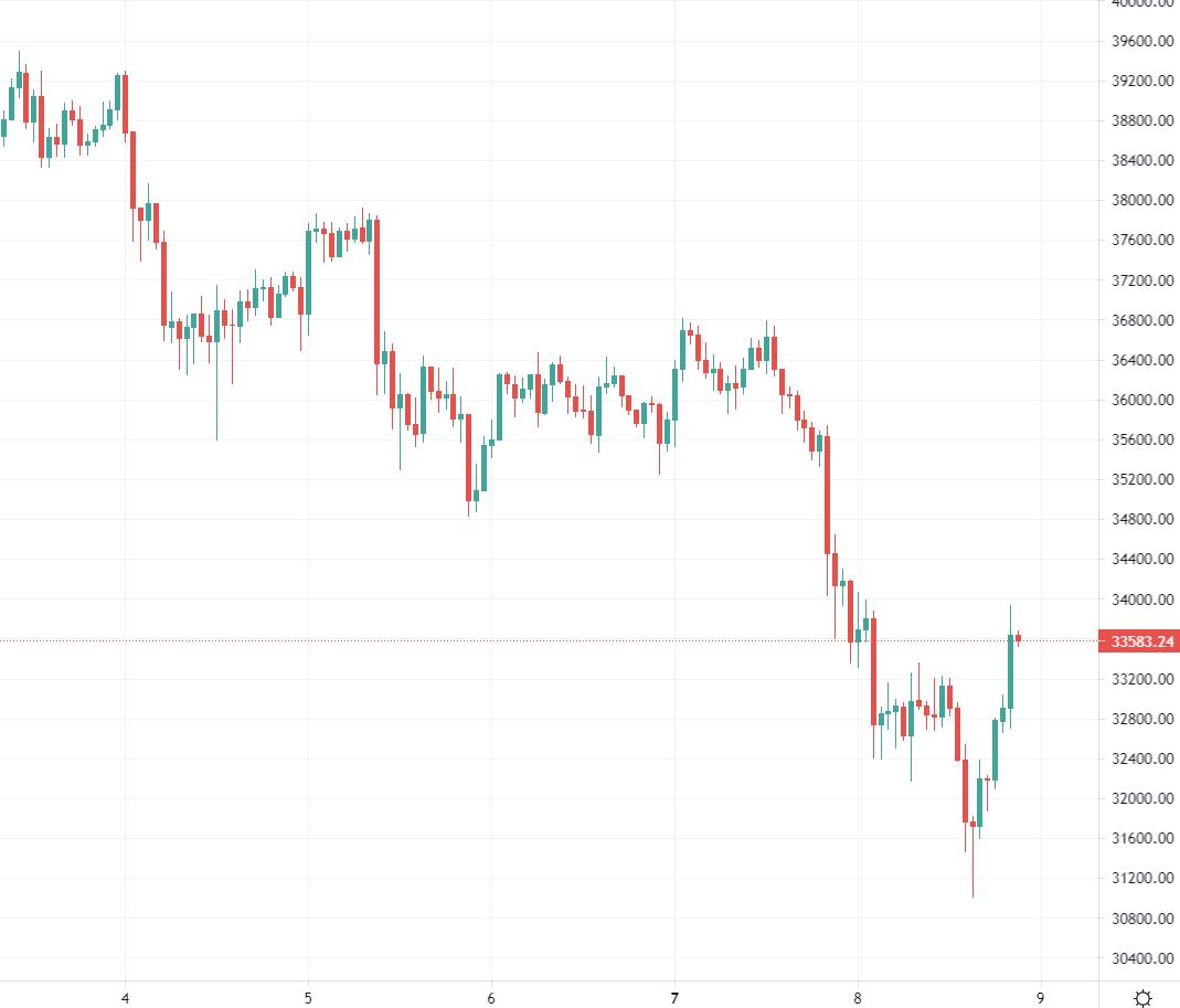 BTC has had a sad week so far, down from around $36K to circa 31K a few hours ago.