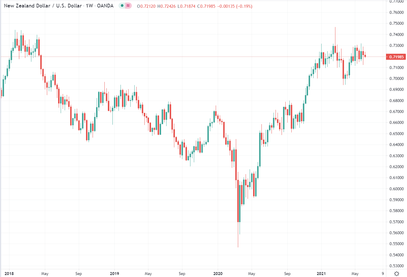 Via analysts at Westpac a quick take on where to for the New Zealand dollar: