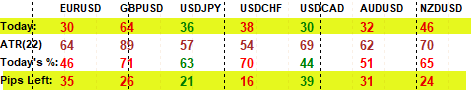 USDCAD and EURUSD only 44% and 46% of the month average range