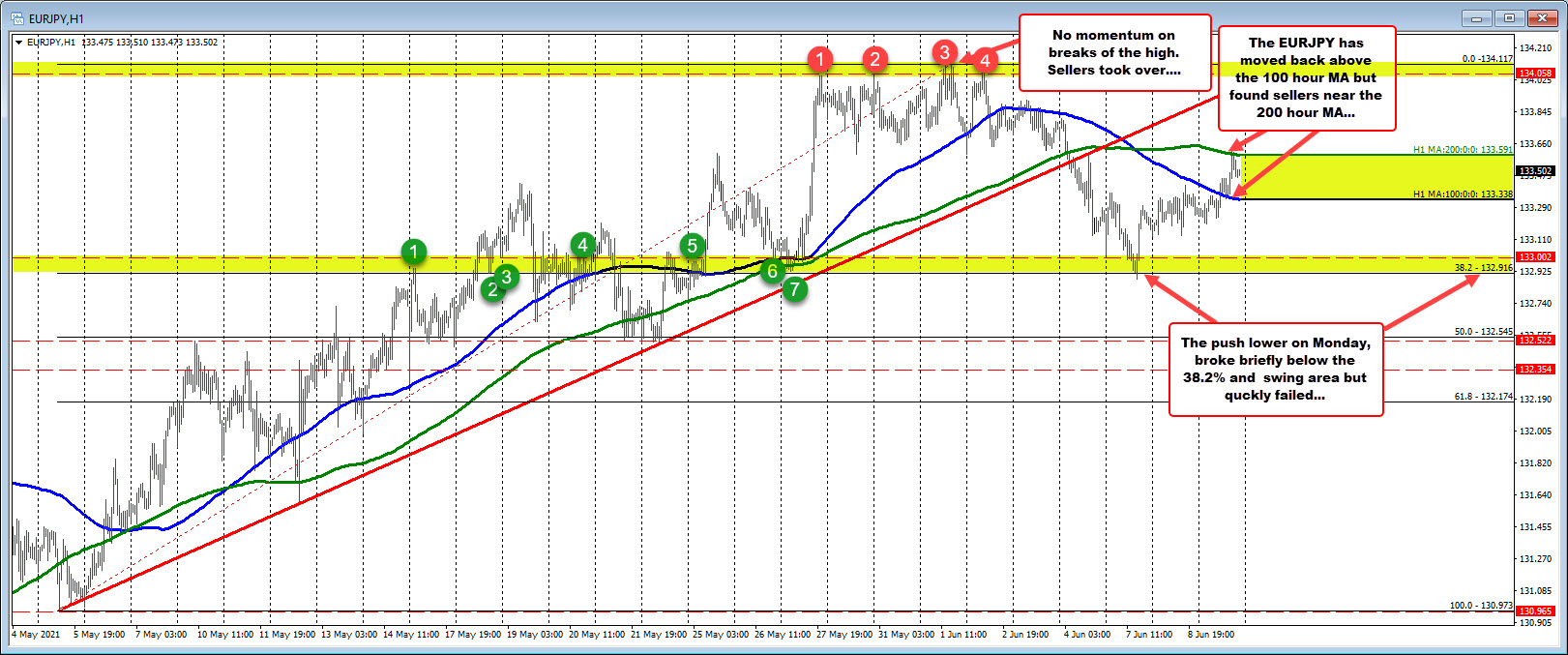 Below 200 hour MA. Above the 100 hour MA. Waits for the next shove