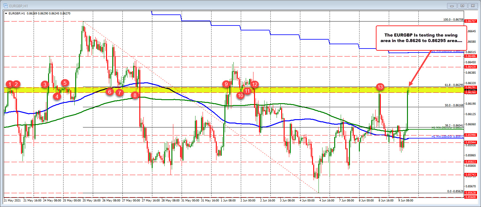 EURGBP moves up to  swing resistance