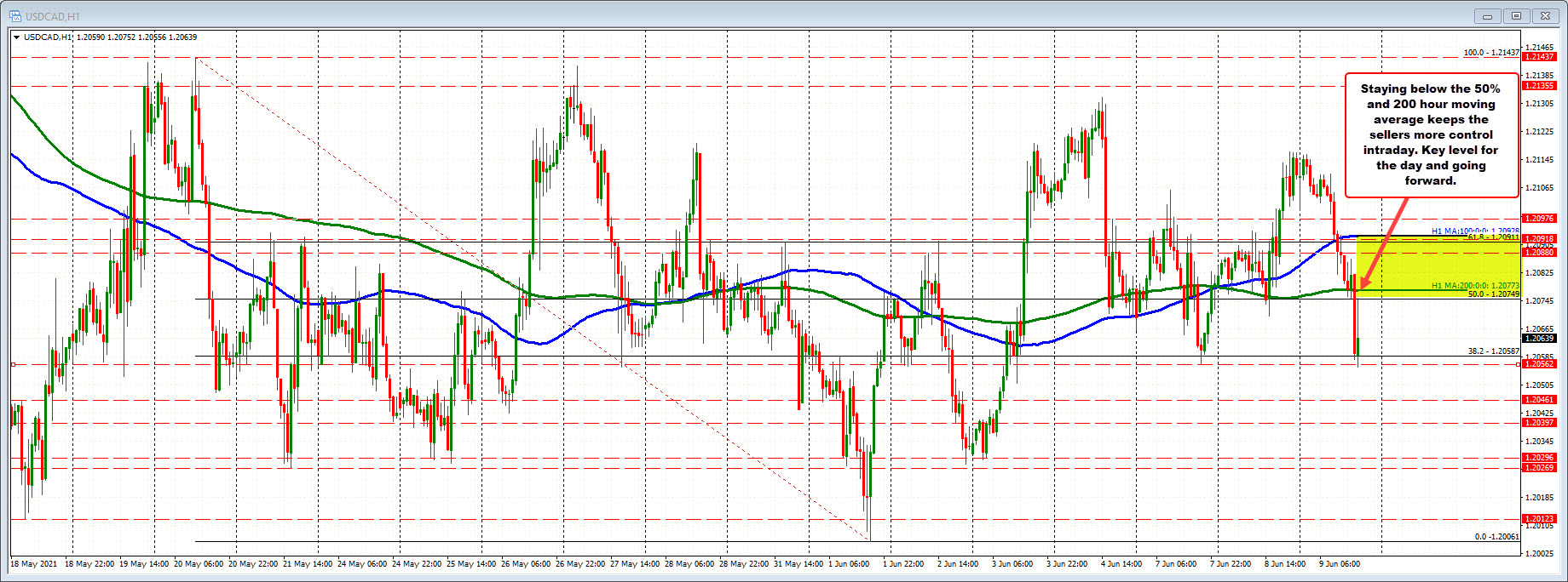 200 hour moving average at 1.20773_
