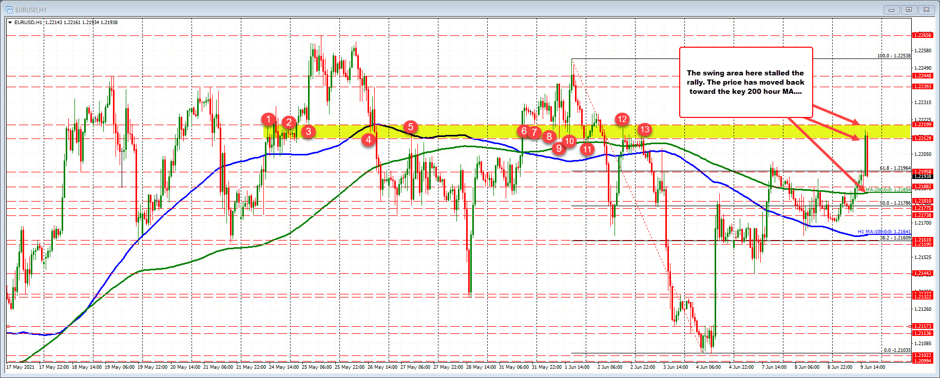 200 hour MA at 1.21854 has to hold if the buyers are to keep some control
