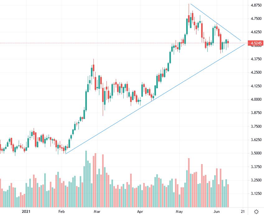 The commodity market