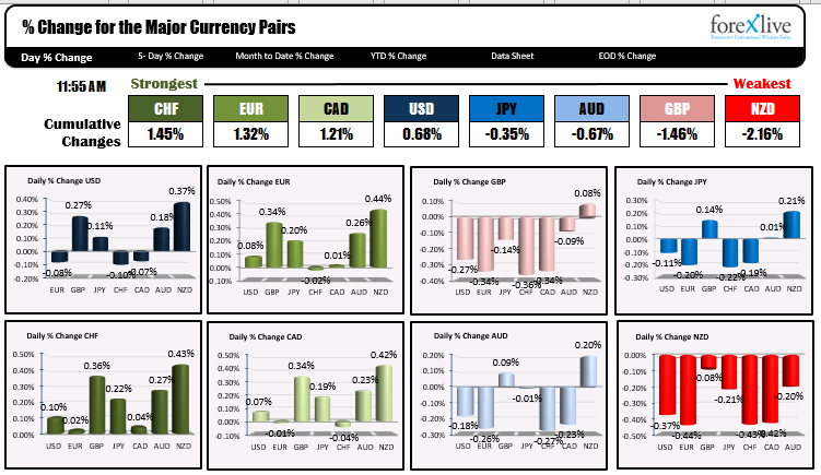 Gains and losses in European indices _are modest.