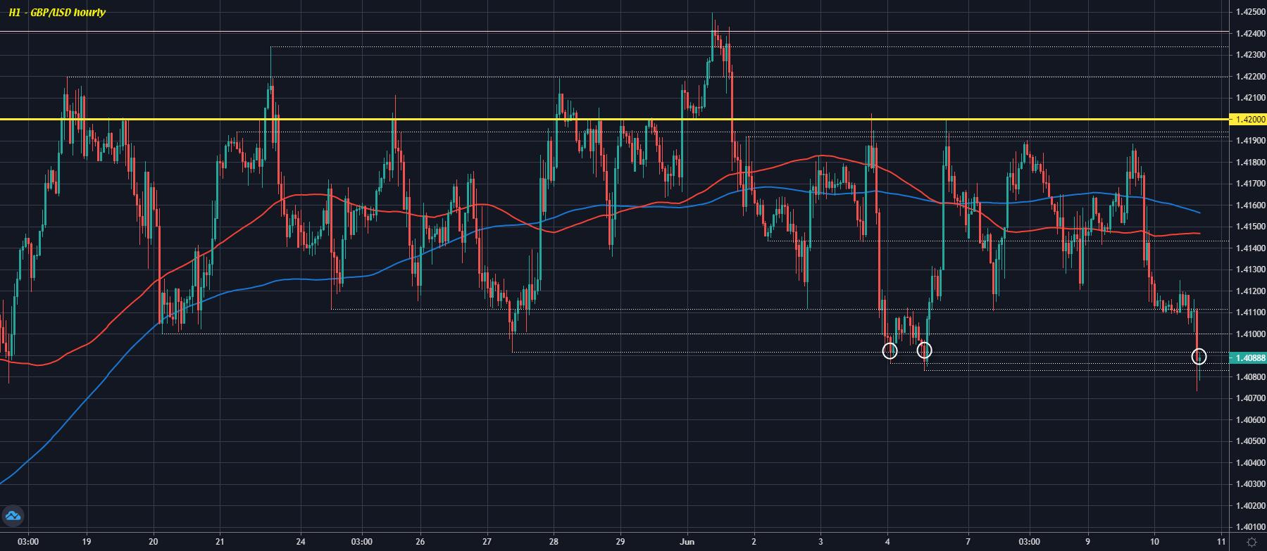 GBP/USD H1 10-06