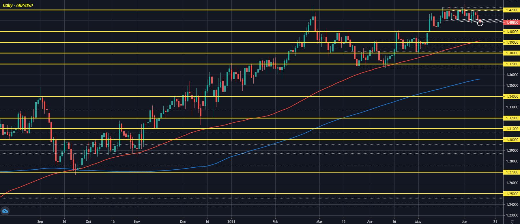 GBP/USD D1 10-06