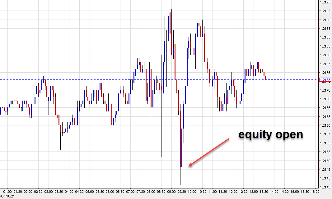Some explanation for the moves in the euro